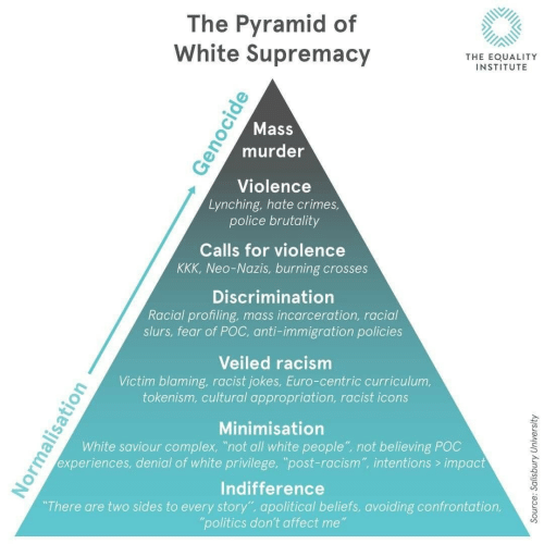 "Impactive: The Pyramid of  White Supremacy  THE EOUALITY  INSTITUTE  Mass  murder  Violence  Lynching, hate crimes  police brutality  Calls for violence  KKK, Neo-Nazis, burning crosses  Discrimination  Racial profiling, mass incarceration, racial  slurs, fear of POC, anti-immigration policies  Veiled racism  Victim blaming, racist jokes, Euro-centric curriculum,  tokenism, cultural appropriation, racist icons  Minimisation  White saviour complex, ""not all white people"" not believing POC  experiences, denial of white privilege, ""post-racism"", intentions> impact  Indifference  There are two sides to every story"", apolitical beliefs, avoiding confrontation,  politics don't affect me"