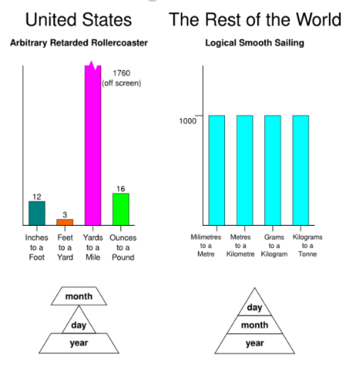 Retarded, Smooth, and United: The Rest of the World  Logical Smooth Sailing  United States  Arbitrary Retarded Rollercoaster  1760  (off screen)  1000  16  12  3  Milimetres Metres Grams Kilograms  Inches Feet Yards Ounces  to a to a to ato a  Foot Yard Mile Pound  to a  Metre Kilometre Kilogram Tonne  month  day  month  year  day  year