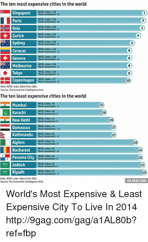 Dank, 🤖, and Tokyo: The ten most expensive cities in the world  Singapore  Rank movement: +5  129  Rank movement: +6  WCOL index 128  ost Rank movement: 1  Zurich  Rank movement: +3  Sydney  Rank  WCOL index: 118  Caracas  Rank movement +3  Geneva  Rank movement: +4  ndex 118  Melbourne  Rank movement: -2  Tokyo  Copenhagen  Rank movement: +5  Note. WCOL index (New York-100).  Source: The Economist Intelligence Unit.  The ten least expensive cities in the world  IMumban Rank movement: -1  Rank movement: 0  New Delhi  Rank movement: 0  Damascus  Rank movement: -11  Kathmandu  Rank movement: +1  Algiers  Rank movement: 0  Bucharest  Panama City  Jeddah  Rank  Riyadh  Rank movement: -3  Note, WCOL index (New York-100).  Source: The Economistlntelligence Unit.  131  130  127  127  10  126  124  124  123  VIA 9GAG.COM World's Most Expensive & Least Expensive City To Live In 2014 http://9gag.com/gag/a1AL80b?ref=fbp