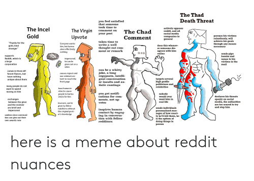 """Goals, Life, and Meme: The Thad  Death Threat  you feel satisfied  that someone  took time to  The Incel  actively opposes  reddit, and all  social media  The Virgin  comment on  The Chad  your post  Gold  persues his victims  relentlessly, will  achieve his goals  through any means  necessary  Upvote  companies in  general  Comment  takes time to  """"Thanks for the  Everyone wants  him, but karma  does effectively  nothing  write a well  does this whenev-  gold, kind  stranger""""  thought out com  er someone dis-  agrees with him  online  ment or remark  sends pipe  upports  bombs and  Reddit, which is  a large  corporation  impersonal,  xanax to his  victims in the  he can be  given out ona  mail  whim  whitty  joke, a long  copypasta, intelli-  gent conversation  or insults and au-  tistic rantings  can be a  comes in three dif-  ferent flavors, but  have nothing  causes repost and  non-related con-  targets several  high profile  politicians and  celebrities  tent to reach the  unique about them  front page  many people do not  want to spend  base human in  stincts cause  money on him  you get notifi  cations for com-  people to karma  whore for him  nobody  would ever  want him in  real life  declares his threats  openly on social  media, the authorities  are too scared to try  and stop him  exchanges  between the giver  ments, not up-  votes  insecure, can be  and the reciever  given by fellow  are brief and  sends individuals  redditors without  inspires human  contact by engag-  impersonal  personalized mes-  sages of how exact-  ly he'll kill them, he  is the epitom of  doing things in  the original post  er's knowledge  useless since communi-  ing in conversa-  tion with fellow  redditors  ties can give out their  own awards now  person here is a meme about reddit nuances"""
