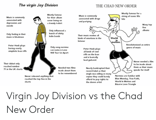 80s, Love, and Music: The virgin Joy Division  THE CHAD NEW ORDER  Mostly famous for a  string of iconic 80s  Mostly famous  for their album  cover being on  a trendy t-shirt  Music is commonly  associated with druas  and partying  Music is commonly  associated with  depression and  suicide  Many top  five  albums  Only influenced a  bunch of shitty  Indie bands  Only feeling in their  music is bleakness  Their music evokes all  kinds of emotions in the  listener  World  motion  Revolutionised an entire  Peter Hook plays  boring overly  simplistic bass riffs  Only song normies  can name is Love  Will Tear Us Apart  genre of musiC  Peter Hook plays  all kinds of cool  riffs on the bass  and is basically  lead guitarist  Never needed a film  to be made about  them as their music  speaks for itself  Their debut only  reached number  71 in the UK charts  Needed two films  made about them  to be remembered  Nearly bankrupted their  record label as their  single was selling so many  copies they could barely  afford to pay rights to  the sleeve artist  Normies are familiar with  Blue Monday, True Faith,  World In Motion and  Bizarre Love Triangle  Never released anything that  reached the top five in the  charts Virgin Joy Division vs the Chad New Order