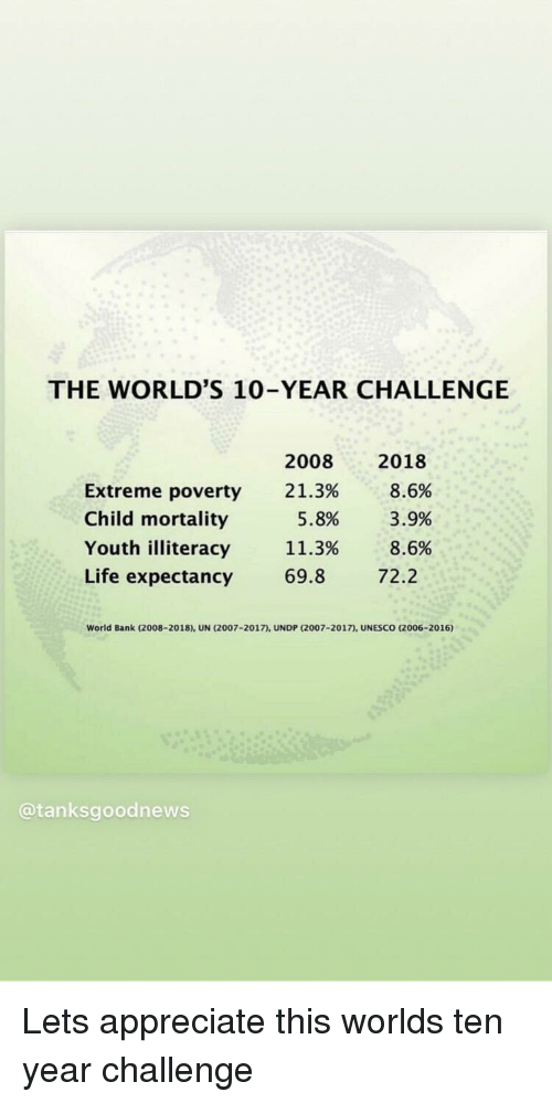 Life, Appreciate, and Bank: THE WORLD'S 10-YEAR CHALLENGE  20082018  21.3%  8.6%  xtreme poverty  Child mortality  Youth illiteracy  Life expectancy  5.8%  11.3%  69.8  3.9%  8.6  72.2  World Bank (2008-2018), UN (2007-2017), UNDP (2007-2017) UNESCO (2006-2016)  @tanksgoodnews Lets appreciate this worlds ten year challenge