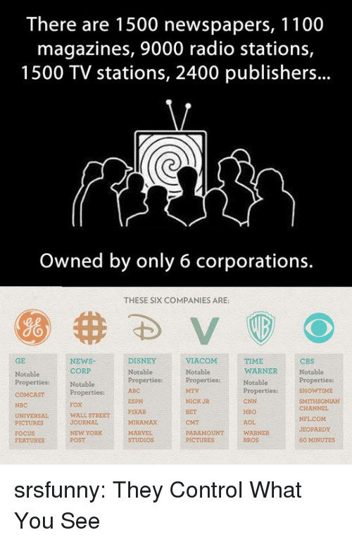 Abc, cnn.com, and Disney: There are 1500 newspapers, 1100  magazines, 9000 radio stations,  1500 TV stations, 2400 publishers...  Owned by only 6 corporations.  THESE SIX COMPANIES ARE:  GE  NEWSNotablePropertiesproperties:ITHSONIAN  DISNEY  TIME  WARNER  CBS  Notable  CORP  Notable  Properties:  FOX  WALL STREET  JOURNAL  NEW YORK  POST  Notable  Notable  Properties:  ABC  WTIME  ESPN  PIXAR  MIRAMAX  NICK JR  BET  CMT  PARAMOUNT  CNN  HBO  AOL  WARNER  BROS  NBC  CHANNEL  PICTURES  FOCUS  FEATURES  JEOPARDY  STUDIOS  60 MINUTES srsfunny:  They Control What You See