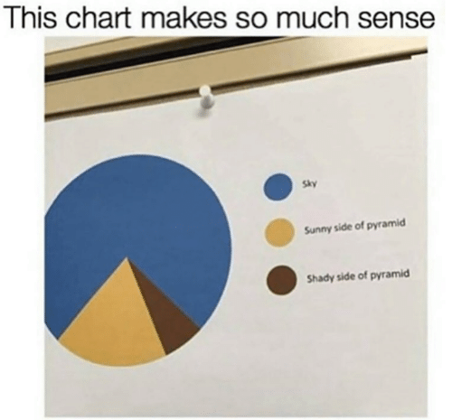 Memes, 🤖, and Sky: This chart makes so much sense  Sky  Sunny side of pyramid  Shady side of pyramicd