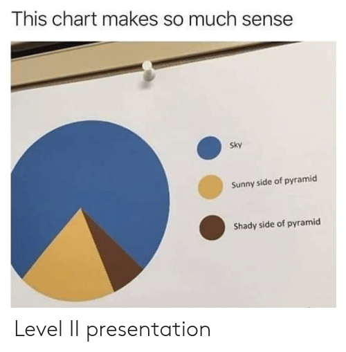 Sky, Sunny, and Pyramid: This chart makes so much sense  Sky  Sunny side of pyramicd  Shady side of pyramid Level II presentation