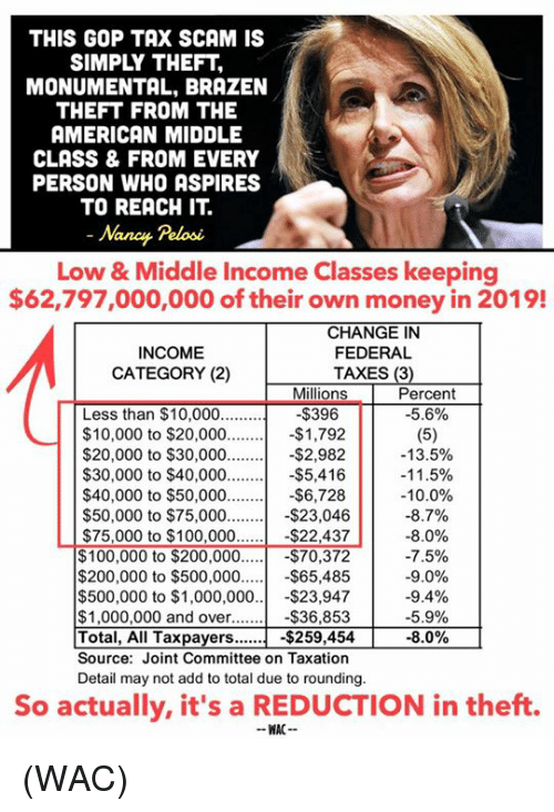 Anaconda, Bailey Jay, and Memes: THIS GOP TAX SCAM IS  SIMPLY THEFT  MONUMENTAL, BRAZEN  THEFT FROM THE  AMERICAN MIDDLE  CLASS & FROM EVERY  PERSON WHO ASPIRES  TO REACH IT.  Nanay Pelosć  w & Middle Income Classes keeping  $62,797,000,000 of their own money in 2019!  CHANGE IN  FEDERAL  TAXES (3)  INCOME  CATEGORY (2)  Percent  -5.6%  Millions  Less than $10,000..  $396  $10,000 to $20,000-$1,792  ,982  $5,416  $40,000 to $50,000 -$6,728  $23,046  $22,437  $20,000 to $30,000-$2  $30,000 to $40,000.  -13.5%  -1 1 .5%  -10.0%  $50,000 to $75,000.  $75,000 to $100,000  $100,000 to $200,000  -80%  -7.5%  -9.0%  -9.4%  -5.9%  -8.0%  !  -$70,372|  $200,000 to $500,000-$65,485  $500,000 to $1,000,000..-$23,947  $36,853  Total, All Taxpayers$259,454  Source: Joint Committee on Taxation  $1,000,000 and over...  |  |  Detail may not add to total due to rounding.  So actually, it's a REDUCTION in theft.  WAC (WAC)