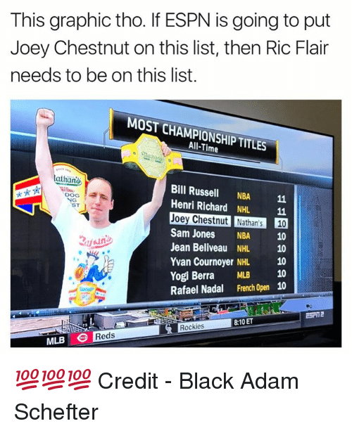 Rockies: This graphic tho. If ESPN is going to put  Joey Chestnut on this list, then Ric Flair  needs to be on this list.  MOST CHAMPIONSHIP TITLES  All-Time  athan  Bill Russell NBA 11  Henri Richard NHL 11  Joey Chestnut Nathan's 10  Sam Jones NBA 10  Jean Beliveau NHL 10  Yvan Cournoyer NHL 10  Yogi Berra MLB 10  Rafael Nadal French Open 10  DOG  ST  8:10 ET  Rockies  MLB Reds 💯💯💯  Credit - Black Adam Schefter