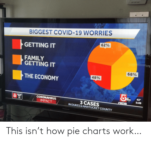 how: This isn't how pie charts work…