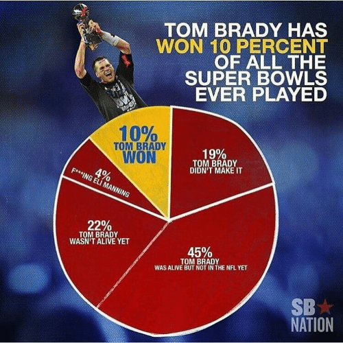 Alive, Eli Manning, and Nfl: TOM BRADY HAS  WON 10 PERCENT  OF ALL THE  SUPER BOWLS  EVER PLAYED  10%  TOM BRADY  WON  19%  TOM BRADY  DIDN'T MAKE IT  4%  FAMING ELI MANNING  22%  TOM BRADY  WASN'T ALIVE YET  45%  TOM BRADY  WAS ALIVE BUT NOT IN THE NFL YET  SB  NATION