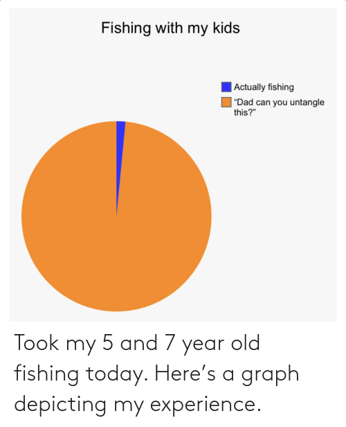 year: Took my 5 and 7 year old fishing today. Here's a graph depicting my experience.