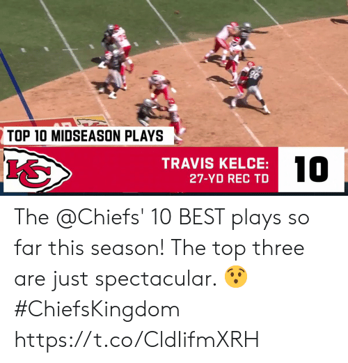 top 10: TOP 10 MIDSEASON PLAYS  10  TRAVIS KELCE:  27-YD REC TD The @Chiefs' 10 BEST plays so far this season!   The top three are just spectacular. 😯 #ChiefsKingdom https://t.co/CldIifmXRH