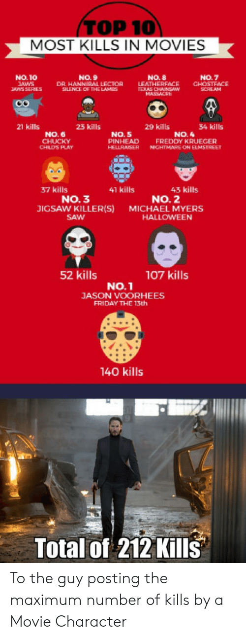 Child's Play, Freddy Krueger, and Friday: TOP 10  MOST KILLS IN MOVIES  NO.10  AWS  ANS SERIES  NO. 9  DR HANNIBAL LECTOR  SILENCE OF THE LAMES  NO. 8  LEAT  NO.7  HERFACE CHOSTFACE  SCREAM  21 kills  23 kills  29 kills  34 kills  NO. 6  NO. 5  PINHEAD FREDDY KRUEGER  HELLRAISERN ELMSTREE  NO.4  CHILD'S PLAY  NIGHTMARE ON  37 kills  41 kills  43 kills  NO. 3  JIGSAW KILLER(S)  SAW  NO. 2  MICHAEL MYERS  HALLOWEEN  52 kills  107 kills  No.1  JASON VOORHEES  FRIDAY THE 13th  140 kills  Total of 212 Kills To the guy posting the maximum number of kills by a Movie Character