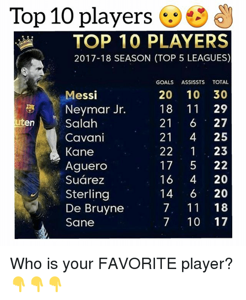 7/11, Goals, and Neymar: Top 10 players  TOP 10 PLAYERS  2017-18 SEASON (TOP 5 LEAGUES)  GOALS ASSISSTS TOTAL  20 10 30  18 11 29  Messi  Neymar Jr.  Salah  Cavani  Kane  Aguero  Suárez  Sterling  De Bruyne  Sane  uten  21 6 27  21 4 25  22 1 23  17 522  16 4 20  14 6 20  7, 11 18  7 10 17 Who is your FAVORITE player? 👇👇👇