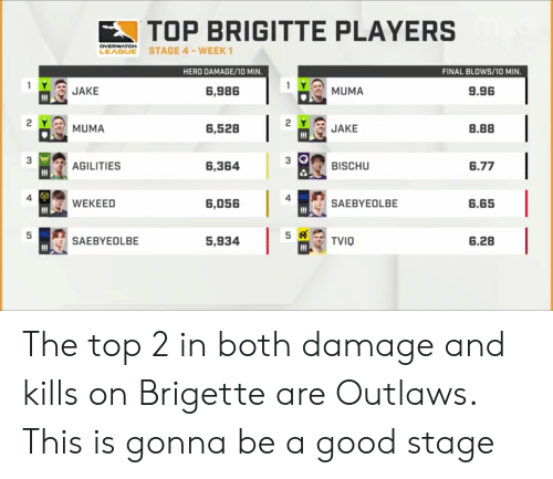 sae: TOP BRIGITTE PLAYERS  LEABE STAGE 4-WEEK  OVERWATCH  HERO DAMAGE/10 MIN.  FINAL BLOWS/10 MIN  1 요, MUMA  2YJAKE  3 BISCHU  1- JAKE  6,986  9.96  6,528  8.88  濫AGILIT ES  6,364  6.77  4  4  6,056  SAEBYEOLBE  6.65  5,93415龄TV10  SAE BY E OL BE  6.28 The top 2 in both damage and kills on Brigette are Outlaws. This is gonna be a good stage