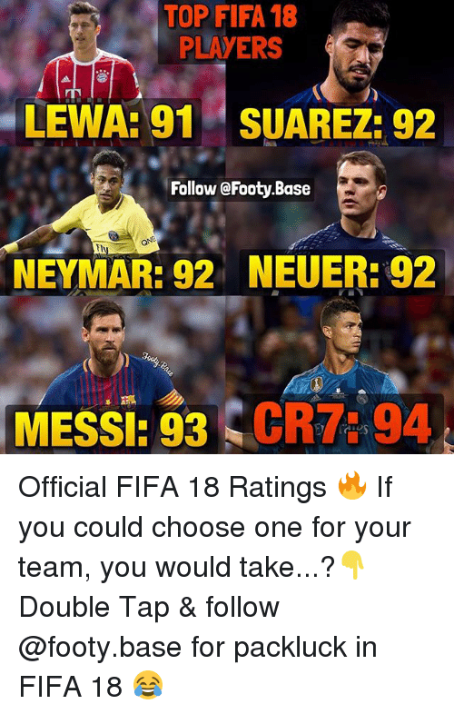 Choose One, Fifa, and Memes: TOP FIFA 18  PLAYERS  LEWA: 91 SUAREZ: 92  Follow @Footy.Base  NEYMAR: 92  NEUER: 92  MESSI: 93  CR7: 94 Official FIFA 18 Ratings 🔥 If you could choose one for your team, you would take...?👇 Double Tap & follow @footy.base for packluck in FIFA 18 😂