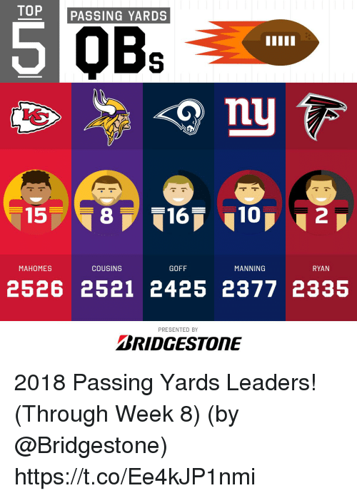 Memes, 10 2, and 🤖: TOP PASSING YARDS  5  15  816  10  2  MAHOMES  COUSINS  GOFF  MANNINOG  RYAN  2526 2521 2425 2377 2335  PRESENTED BY  BRIDGESTONE 2018 Passing Yards Leaders! (Through Week 8)  (by @Bridgestone) https://t.co/Ee4kJP1nmi