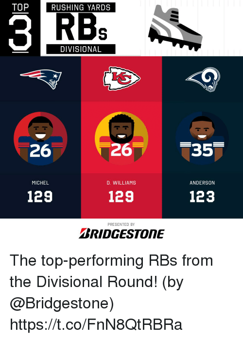 Memes, 🤖, and Bridgestone: TOPRUSHING YARDS  RBB  DIVISIONAL  26  26  MICHEL  D. WILLIAMS  ANDERSON  129  129  123  PRESENTED BY  BRIDGESTONE The top-performing RBs from the Divisional Round!  (by @Bridgestone) https://t.co/FnN8QtRBRa