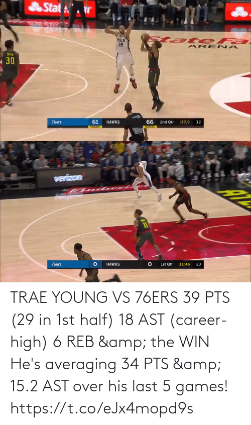 high: TRAE YOUNG VS 76ERS  39 PTS (29 in 1st half) 18 AST (career-high) 6 REB & the WIN  He's averaging 34 PTS & 15.2 AST over his last 5 games!   https://t.co/eJx4mopd9s