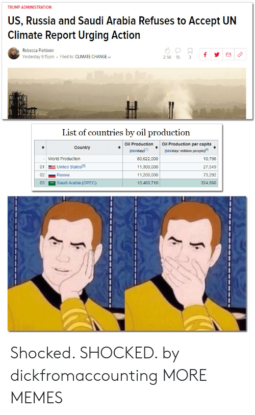 Bailey Jay, Dank, and Memes: TRUMP ADMINISTRATION  US, Russia and Saudi Arabia Refuses to Accept UN  Climate Report Urging Action  Rebecca Fishbein  Yesterday 9:15pm Filed to: CLIMATE CHANGE  2.5K 15 3f  List of countries by oil production  Oil ProductionOil Production per capita  Country  (bbl/day)!1  (bbl/day/ million people)5  - World Production  01 United States(e)  02Russia  03 Saudi Arabia (OPEC)  80,622,000  11,300,000  11,200,000  10,460,710  10,798  27,549  73,292  324,866 Shocked. SHOCKED. by dickfromaccounting MORE MEMES