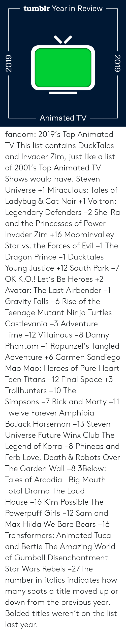 Moved: tumblr Year in Review  Animated TV  2019  2019 fandom:  2019's Top Animated TV  This list contains DuckTales and Invader Zim, just like a list of 2001's Top Animated TV Shows would have.  Steven Universe +1  Miraculous: Tales of Ladybug & Cat Noir +1  Voltron: Legendary Defenders −2  She-Ra and the Princesses of Power   Invader Zim +16  Moominvalley  Star vs. the Forces of Evil −1  The Dragon Prince −1  Ducktales  Young Justice +12  South Park −7  OK K.O.! Let's Be Heroes +2  Avatar: The Last Airbender −1  Gravity Falls −6  Rise of the Teenage Mutant Ninja Turtles  Castlevania −3  Adventure Time −12  Villainous −8  Danny Phantom −1  Rapunzel's Tangled Adventure +6  Carmen Sandiego  Mao Mao: Heroes of Pure Heart  Teen Titans −12  Final Space +3  Trollhunters −10  The Simpsons −7  Rick and Morty −11  Twelve Forever  Amphibia  BoJack Horseman −13  Steven Universe Future  Winx Club  The Legend of Korra −8  Phineas and Ferb  Love, Death & Robots  Over The Garden Wall −8  3Below: Tales of Arcadia    Big Mouth  Total Drama  The Loud House −16  Kim Possible  The Powerpuff Girls −12  Sam and Max  Hilda  We Bare Bears −16  Transformers: Animated  Tuca and Bertie  The Amazing World of Gumball  Disenchantment Star Wars Rebels −27The number in italics indicates how many spots a title moved up or down from the previous year. Bolded titles weren't on the list last year.