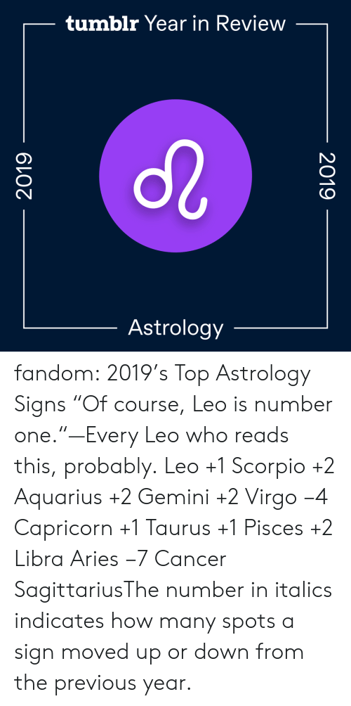 "Aries: tumblr Year in Review  Astrology  2019  2019 fandom:  2019's Top Astrology Signs  ""Of course, Leo is number one.""—Every Leo who reads this, probably.  Leo +1  Scorpio +2  Aquarius +2  Gemini +2  Virgo −4  Capricorn +1  Taurus +1  Pisces +2  Libra  Aries −7  Cancer  SagittariusThe number in italics indicates how many spots a sign moved up or down from the previous year."