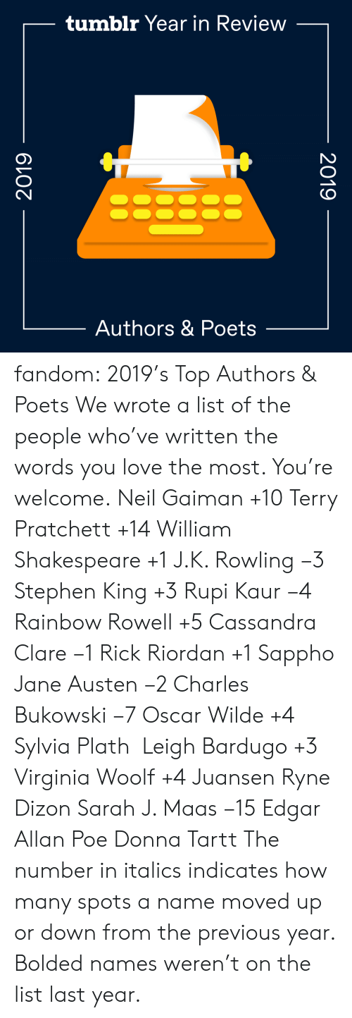 Search: tumblr Year in Review  Authors & Poets  2019  2019 fandom:  2019's Top Authors & Poets  We wrote a list of the people who've written the words you love the most. You're welcome.  Neil Gaiman +10  Terry Pratchett +14  William Shakespeare +1  J.K. Rowling −3  Stephen King +3  Rupi Kaur −4  Rainbow Rowell +5  Cassandra Clare −1  Rick Riordan +1  Sappho  Jane Austen −2  Charles Bukowski −7  Oscar Wilde +4  Sylvia Plath   Leigh Bardugo +3  Virginia Woolf +4  Juansen Ryne Dizon  Sarah J. Maas −15  Edgar Allan Poe  Donna Tartt The number in italics indicates how many spots a name moved up or down from the previous year. Bolded names weren't on the list last year.