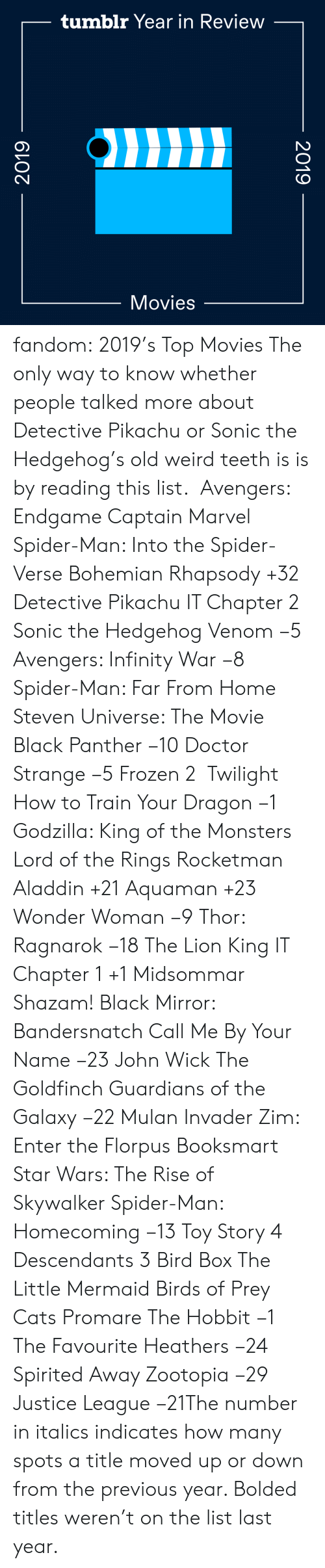 Godzilla: tumblr Year in Review  Movies  2019  2019 fandom:  2019's Top Movies  The only way to know whether people talked more about Detective Pikachu or Sonic the Hedgehog's old weird teeth is is by reading this list.   Avengers: Endgame  Captain Marvel  Spider-Man: Into the Spider-Verse  Bohemian Rhapsody +32  Detective Pikachu  IT Chapter 2  Sonic the Hedgehog  Venom −5  Avengers: Infinity War −8  Spider-Man: Far From Home  Steven Universe: The Movie  Black Panther −10  Doctor Strange −5  Frozen 2   Twilight  How to Train Your Dragon −1  Godzilla: King of the Monsters  Lord of the Rings  Rocketman  Aladdin +21  Aquaman +23  Wonder Woman −9  Thor: Ragnarok −18  The Lion King  IT Chapter 1 +1  Midsommar  Shazam!  Black Mirror: Bandersnatch  Call Me By Your Name −23  John Wick  The Goldfinch  Guardians of the Galaxy −22  Mulan  Invader Zim: Enter the Florpus  Booksmart  Star Wars: The Rise of Skywalker  Spider-Man: Homecoming −13  Toy Story 4  Descendants 3  Bird Box  The Little Mermaid  Birds of Prey  Cats  Promare  The Hobbit −1  The Favourite  Heathers −24  Spirited Away  Zootopia −29 Justice League −21The number in italics indicates how many spots a title moved up or down from the previous year. Bolded titles weren't on the list last year.
