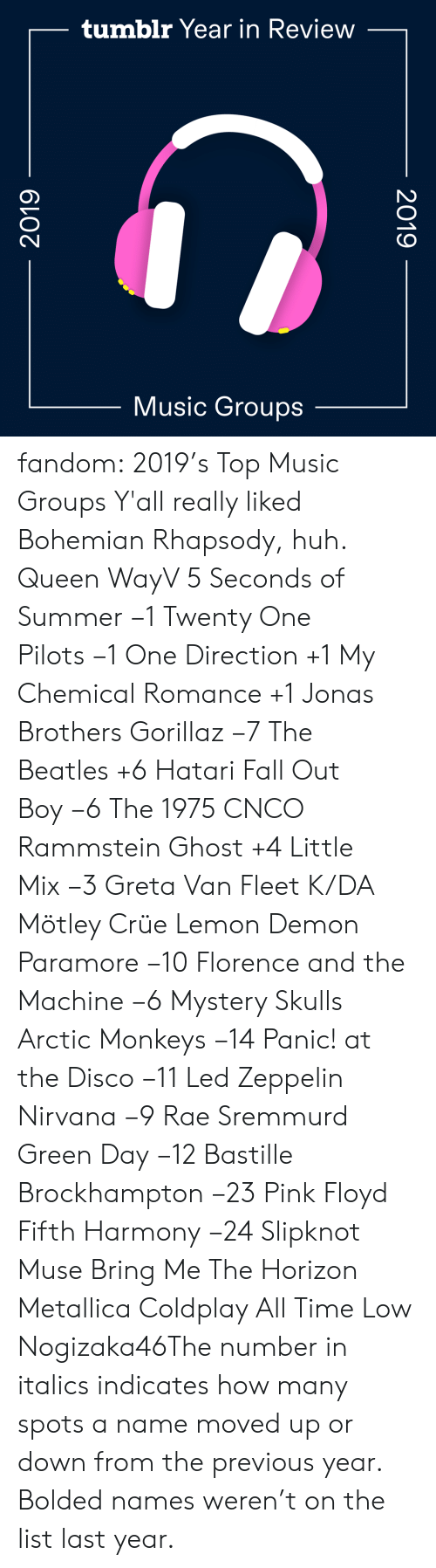 Search: tumblr Year in Review  Music Groups  2019  2019 fandom:  2019's Top Music Groups  Y'all really liked Bohemian Rhapsody, huh.  Queen  WayV  5 Seconds of Summer −1  Twenty One Pilots −1  One Direction +1  My Chemical Romance +1  Jonas Brothers  Gorillaz −7  The Beatles +6  Hatari  Fall Out Boy −6  The 1975  CNCO  Rammstein  Ghost +4  Little Mix −3  Greta Van Fleet  K/DA  Mötley Crüe  Lemon Demon  Paramore −10  Florence and the Machine −6  Mystery Skulls  Arctic Monkeys −14  Panic! at the Disco −11  Led Zeppelin   Nirvana −9  Rae Sremmurd  Green Day −12  Bastille  Brockhampton −23  Pink Floyd  Fifth Harmony −24  Slipknot  Muse  Bring Me The Horizon  Metallica  Coldplay  All Time Low  Nogizaka46The number in italics indicates how many spots a name moved up or down from the previous year. Bolded names weren't on the list last year.
