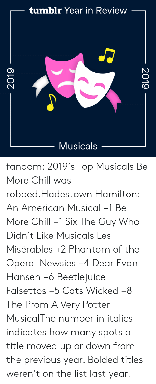 Search: tumblr Year in Review  Musicals  2019  2019 fandom:  2019's Top Musicals  Be More Chill was robbed.Hadestown  Hamilton: An American Musical −1  Be More Chill −1  Six  The Guy Who Didn't Like Musicals  Les Misérables +2  Phantom of the Opera   Newsies −4  Dear Evan Hansen −6  Beetlejuice  Falsettos −5  Cats  Wicked −8  The Prom  A Very Potter MusicalThe number in italics indicates how many spots a title moved up or down from the previous year. Bolded titles weren't on the list last year.