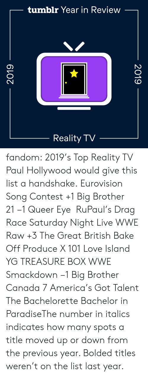 Moved: tumblr Year in Review  Reality TV  2019  2019 fandom:  2019's Top Reality TV  Paul Hollywood would give this list a handshake.  Eurovision Song Contest +1  Big Brother 21 −1  Queer Eye   RuPaul's Drag Race  Saturday Night Live  WWE Raw +3  The Great British Bake Off  Produce X 101  Love Island  YG TREASURE BOX  WWE Smackdown −1  Big Brother Canada 7  America's Got Talent  The Bachelorette  Bachelor in ParadiseThe number in italics indicates how many spots a title moved up or down from the previous year. Bolded titles weren't on the list last year.