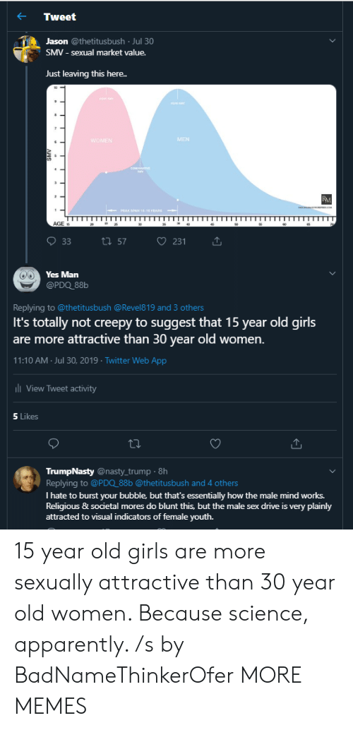 ans: Tweet  Jason @thetitusbush Jul 30  SMV - sexual market value.  Just leaving this here..  PAK  MEN  WOMEN  cOM  BM  c  1  PEAK SPAN 18-16 EARS  AGE  35  46  65  ti 57  33  231  Yes Man  @PDQ_88b  Replying to @thetitus bush @Revel8 19 and 3 others  It's totally not creepy to suggest that 15 year old girls  are more attractive than 30 year old women.  11:10 AM Jul 30, 2019 Twitter Web App  l View Tweet activity  5 Likes  TrumpNasty @nasty_trump 8h  Replying to @PDQ_88b @thetitusbush and 4 others  I hate to burst your bubble, but that's essentially how the male mind works.  Religious & societal mores do blunt this, but the male sex drive is very plainly  attracted to visual indicators of female youth.  ANS 15 year old girls are more sexually attractive than 30 year old women. Because science, apparently. /s by BadNameThinkerOfer MORE MEMES