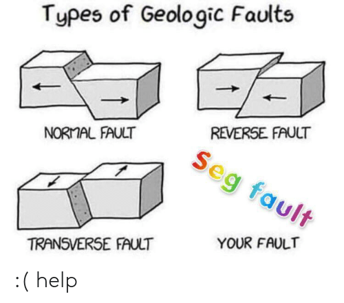 Help, Normal, and Fault: Types of Geologic Faults  REVERSE FAULT  NORMAL FAULT  eg fault  YOUR FAULT  TRANSVERSE FAULT :( help