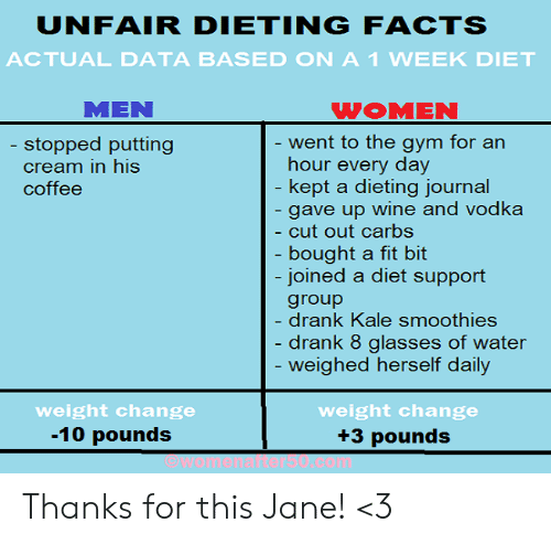 Fitted: UNFAIR DIETINGFACTS  ACTUAL DATA BASED ON A1 WEEK DIET  MEN  WOMEN  ent to the gym for an  hour every day  kept a dieting iournal  gave up wine and vodka  cut out carbs  bought a fit bit  joined a diet support  group  drank Kale smoothies  drank 8 glasses of water  weighed herself daily  stopped putting  cream in his  coffee  weight change  -10 pounds  weight change  +3 pounds Thanks for this Jane! <3