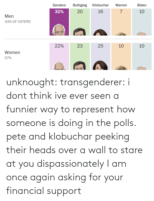 heads: unknought:  transgenderer: i dont think ive ever seen a funnier way to represent how someone is doing in the polls. pete and klobuchar peeking their heads over a wall to stare at you dispassionately I am once again asking for your financial support
