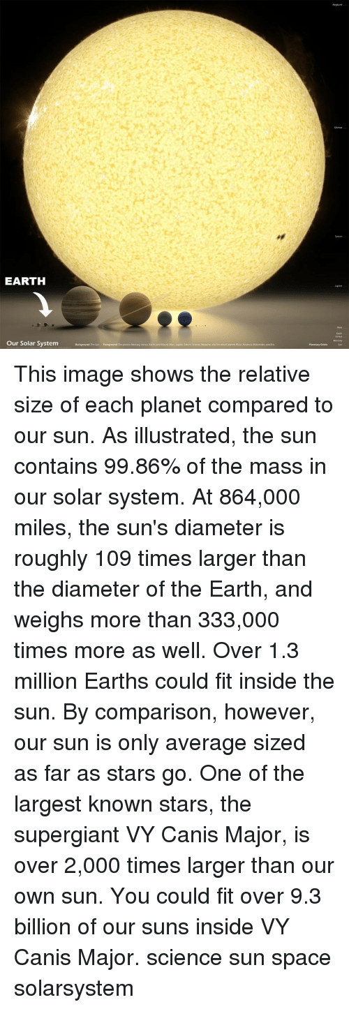 Memes, Earth, and Image: Uranu  Saturn  EARTH  Vn  Our Solar System  Planetary Orbits  Sun This image shows the relative size of each planet compared to our sun. As illustrated, the sun contains 99.86% of the mass in our solar system. At 864,000 miles, the sun's diameter is roughly 109 times larger than the diameter of the Earth, and weighs more than 333,000 times more as well. Over 1.3 million Earths could fit inside the sun. By comparison, however, our sun is only average sized as far as stars go. One of the largest known stars, the supergiant VY Canis Major, is over 2,000 times larger than our own sun. You could fit over 9.3 billion of our suns inside VY Canis Major. science sun space solarsystem