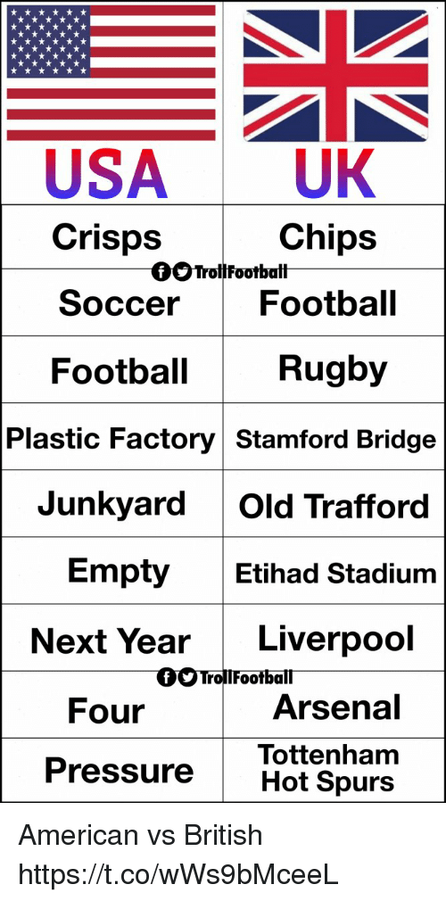 Rugby: USA UK  Crisps  Chips  OOTrollFootbalt  So  ccer Football  Football  Rugby  Plastic Factory Stamford Bridge  Junkyard Old Trafford  Etihad Stadium  Empty  Next Year Liverpool  Four  Arsena  Tottenham  Pressure Hot Spurs American vs British https://t.co/wWs9bMceeL