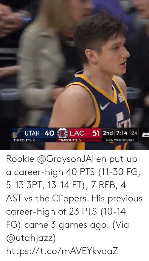Sizzle: UTAH 40  LAC  51 2nd 17:14 | 24  TIMEOUTS: 6  TIMEOUTS:  NBA WEDNESDAY Rookie @GraysonJAllen put up a career-high 40 PTS (11-30 FG, 5-13 3PT, 13-14 FT), 7 REB, 4 AST vs the Clippers.   His previous career-high of 23 PTS (10-14 FG) came 3 games ago.   (Via @utahjazz)   https://t.co/mAVEYkvaaZ