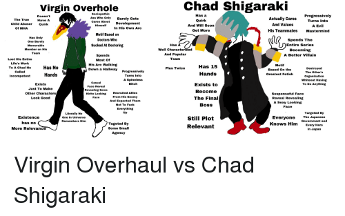 Ass, Bitch, and Final Boss: Virgin Overhole  Chad Shigaraki  The True  Child Abuser  Of MHA  Doesn't  Have A  Quirk  Sociopathic  Ass Who Only  cares About  Barely Gets  Development  In His Own Arc  Has a  Quirk  And Will Soon  Actually Cares  And Values  Progressively  Turns Into  A Evil  Himself  His Teammates Mastermind  Has Only  One Barely  Memorable  Member on His  Team  Motif Based on  Doctors Who  Sucked At Doctoring  Spends The  Entire Series  Becoming  A Better Villain  Spends  Most of  His Arc Walking  Well Characterized  And Popular  Team  Lost His Entire  Life's Work  To A Chad He  Called  Incompetent  Has 15  Plus Twice  Destroyed  The Other's  Organization  Whiteout Having  To Do Anything  Down  a Hallway Progressively  Based On the  Greatest Fetish  Hands  Hands  Turns Into  A Spineless  Bitch  Exists  Just To Make  Other Characters  Look Good  Casual  Face Reveal  Revealing Some  Kirito Looking  Face  Recruited Allies  From His Enemy  And Expected Them  Not To Fuck  Everything  Exists to  Become  The Final  Boss  Suspenseful Face  Reveal Revealing  A Sexy Looking  Face  Targeted By  Literally No  One In Universe  Remembers Him  Existence  has no  More Relevance  Everyone  Knows Him  The Japanese  Government and  Tageted By  Some Small  Agency  Still Plot  Relevant  Every Hero  In Japan