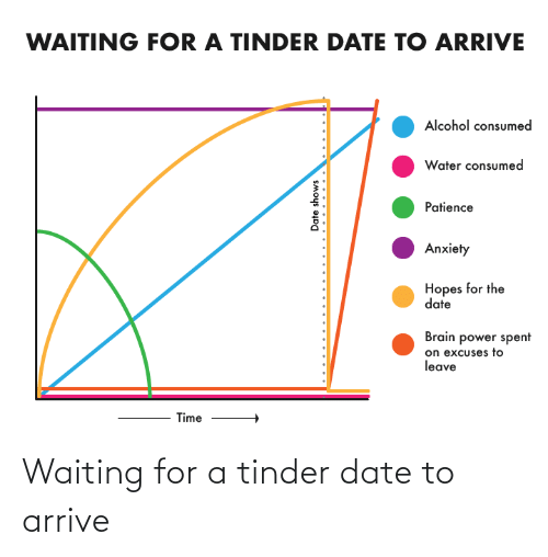 tinder: Waiting for a tinder date to arrive