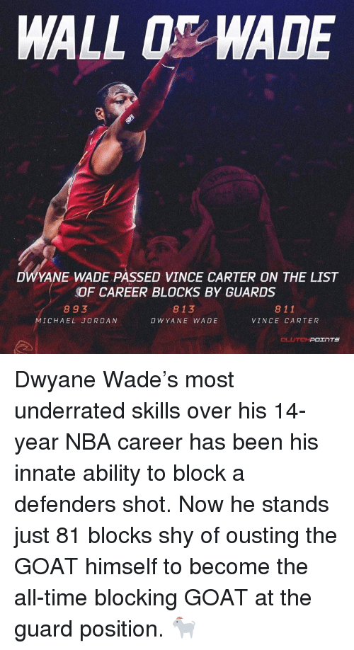Dwyane Wade, Michael Jordan, and Nba: WALL 0 WADE  DWYANE WADE PASSED VINCE CARTER ON THE LIST  OF CAREER BLOCKS BY GUARDS  893  MICHAEL JORDAN  813  DWYANE WADE  811  VINCE CARTER Dwyane Wade's most underrated skills over his 14-year NBA career has been his innate ability to block a defenders shot. Now he stands just 81 blocks shy of ousting the GOAT himself to become the all-time blocking GOAT at the guard position. 🐐