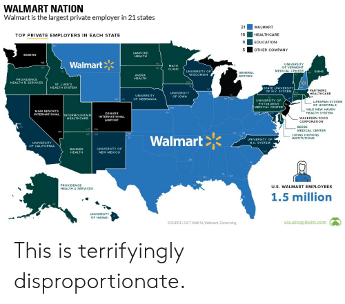 Food, Walmart, and Boeing: WALMART NATION  Walmart is the largest private employer in 21 states  21  WALMART  16  HEALTHCARE  TOP PRIVATE EMPLOYERS IN EACH STATE  8  EDUCATION  MT  5  OTHER COMPANY  SANFORD  BOEING  HEALTH  WA  Walmart  ND  UNIVERSITY  MAYO  OF VERMONT  OR  SD  CLINIC  MEDICAL CENTER  EMHS  UNIVERSITY OF  ID  ME  GENERAL  WISCONSIN  AVERA  MOTORS  HEALTH  PROVIDENCE  HEALTH & SERVICES  MN  ST.LUKE'S  HEALTH SYSTEM  JA  NH  STATE UNIVERSITY  wI  OF N.Y. SYSTEMMA  PARTNERS  UNIVERSITY  HEALTHCARE  IL  MI  UNIVERSITY  OF IOWA  CT  PA  NY  WY NE  IN OH  OF NEBRASKA  UNIVERSITY OF  LIFESPAN SYSTEM  PITTSBURGH  NJ  MEDICAL CENTER  OF HOSPITALS  MO  YALE NEW HAVEN  MGM RESORTS  KS  MD  HEALTH SYSTEM  DENVER  INTERNATIONAL  INTERMOUNTAIN  HEALTHCARE  wV  INTERNATIONAL  WAKEFERN FOOD  AIRPORT  CORPORATION  CA  BEEBE  UT  CO  MEDICAL CENTER  NV  KY  VA  OK  AZ NM  Walmart  JOHNS HOPKINS  INSTITUTIONS  TN  TX  UNIVERSITY OF  UNIVERSITY  N.C. SYSTEM  OF CALIFORNIA  UNIVERSITY OF  BANNER  NC  NEW MEXICO  HEALTH  AR  AL  GA  MS  LA  PROVIDENCE  U.S. WALMART EMPLOYEES  HEALTH & SERVICES  1.5 million  FL  AK  UNIVERSITY  HI  OF HAWAII  visualcapitalist.com  SOURCE: 24/7 Wall St, Walmart, Governing This is terrifyingly disproportionate.