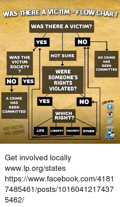 Crime, Facebook, and Life: WAS THERE A VICTIM-FLOW CHART  WAS THERE A VICTIM?  YES  NO  NOT SURE  WAS THIE  VICTIM  SOCIETY  NO CRIME  HAS  BEEN  COMMITTED  WERE  SOMEONE'S  RIGHTS  VIOLATED?  NO YES  A CRIME  HAS  BEEN  COMMITTED  YES  NO  WHICH  RIGHT?  NO VICE  NO GRIME!  LIFE LIBERTYPROPERTY OTHER  THE POLICE Get involved locally www.lp.org/states  https://www.facebook.com/41817485461/posts/10160412174375462/