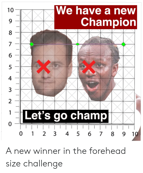 Champion, Challenge, and New: We have a new  10  Champion  7  4  3  2  1  Let's go champ  0  0 1  2 3  9 10  4 5  6  7  8  LO A new winner in the forehead size challenge