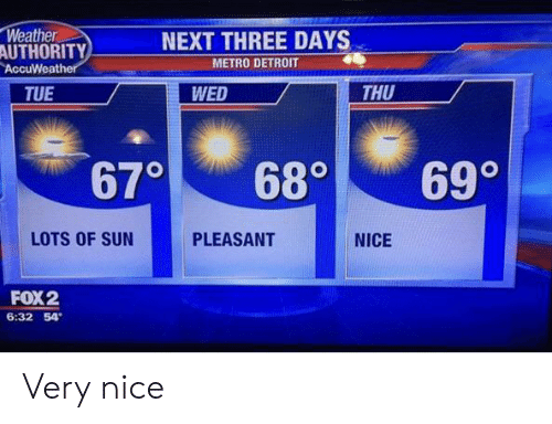 Metro: Weather  AUTHORITY  NEXT THREE DAYS  METRO DETROIT  AccuWeather  THU  TUE  WED  670  690  680  LOTS OF SUN  PLEASANT  NICE  FOX 2  6:32 54 Very nice