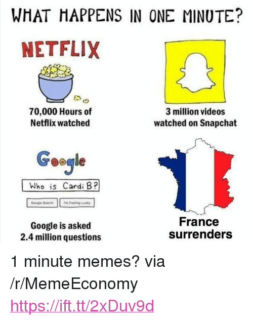 """Google, Memes, and Netflix: WHAT HAPPENS IN ONE MINUTE?  NETFLIX  70,000 Hours of  Netflix watched  3 million videos  watched on Snapchat  Geogle  Who is Cardi B?  Google Search m Feeling Lucky  Google is asked  2.4 million questions  France  surrenders <p>1 minute memes? via /r/MemeEconomy <a href=""""https://ift.tt/2xDuv9d"""">https://ift.tt/2xDuv9d</a></p>"""