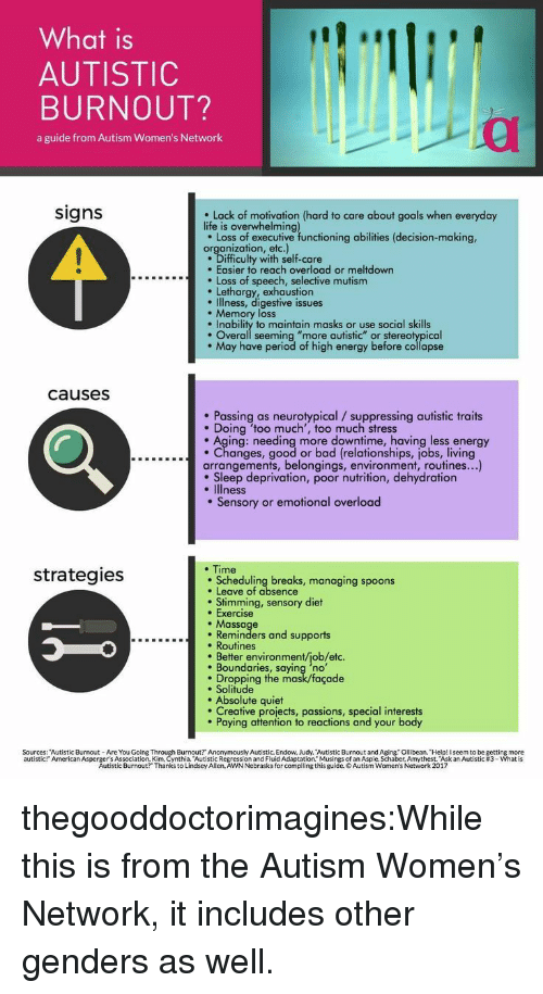 """sleep deprivation: What is  AUTISTIC  BURNOUT?  a guide from Autism Women's Network  signs  Lack of motivation (hard to care about goals when everyday  life is overwhelming  e Loss of executive functioning abilities (decision-making,  organization, etc.)  Difficulty with self-care  . Easier to reach overload or meltdown  Loss of speech, selective mutism  Lethargy, exhaustion  e Illness, digestive issues  . Memory loss  Inability to maintain masks or use social skills  . Overall seeming """"more autistic"""" or stereotypical  May have period of high energy before collapse  causesS  Passing as neurotypical /suppressing autistic traits  . Doing 'too much', too much stress  . Aging: needing more downtime, having less energy  ....c...Changes, good or bad (relationships, jobs, living  arrangements, belongings, environment, routines...)  . Sleep deprivation, poor nutrition, dehydration  . Illness  . Sensory or emotional overload  . Time  strategies  Scheduling breaks, managing spoons  . Leave of absence  . Stimming, sensory diet  . Exercise  . Massage  Reminders and supports  . Routines  . Better environment/job/etc.  Boundaries, saying 'no  Dropping the mask/façade  e Solitude  . Absolute quiet  Creative projects, passions, special interests  Paying attention to reactions and your body  Sources: """"Autistic Burnout- Are You Going  Burnout? Anonymously Autistic. Endow, Judy. Autistic Burnout and Aging. Ollibean. Help! I seem to be getting more  ssion and Fluid Adaptation."""" Musings of an Aspie. Schaber, Amythest. """"Ask an Autistic #3-what is  urnout? Thanks toia dsey All ReAWNNebraska ford p ng this guides of anti ne. haber, Amythest skan Autistic #3 what is  autistic  American Asperg tistic  Autistic Burnout?"""" Thanks to Lindsey Allen, AWN Nebraska for compiling this guide. o Autism Women's Network 2017 thegooddoctorimagines:While this is from the Autism Women's Network, it includes other genders as well."""