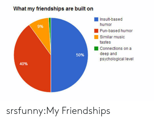Music, Tumblr, and Blog: What my friendships are built on  Insult-based  humor  Pun-based humor  Similar music  tastes  Connections on a  deep and  psychological level  996  50%  40% srsfunny:My Friendships