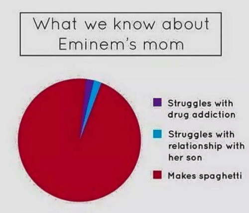 Spaghetti, Drug, and Mom: What we know about  Eminem's mom  Struggles with  drug addiction  Struggles with  relationship with  her son  Makes spaghetti