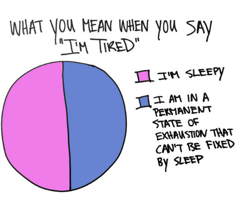 Sleep, Sam, and You: WHAT YOu HEAN HEN you SAM  II  AM IN A  TEKMANENT  STATE OF  EXHAUSTION THAT  CAN'T BE FIXED  By SLEEP