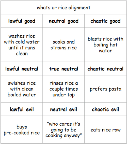 "Good, Water, and Cold: whats ur rice alignment  lawful good  neutral good  chaotic good  washes rice  with cold water  until it runs  clean  blasts rice with  boiling hot  water  soaks and  strains rice  lawful neutraltrue neutral  chaotic neutral  swishes rice  with clean  boiled water  rinses rice a  couple timesprefers pasta  under tap  lawful evil  neutral evil  chaotic evil  buys  pre-cooked rice  ""who cares it's  going to be  cooking anyway  eats rice raw"